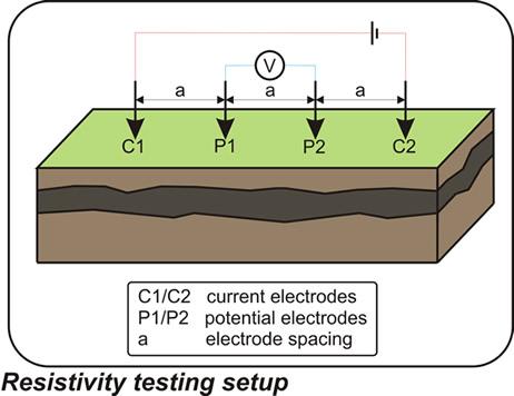Electrical earthing terradat uk ltd for Soil resistivity