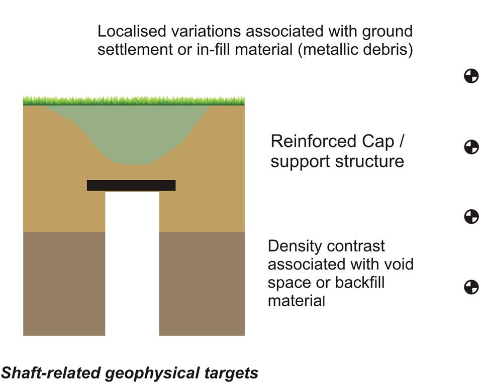 TerraDat (UK) Limited - Mine Shaft Surveys